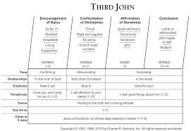 3 John Commentaries Sermons