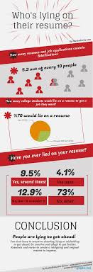 People Lying On Resumes - Infographics | Graphs.net How To Lie On Your Resume Things Include A Fresh Lying On Rumes Do You Uncover When A Candidate Is Doing It What Not In 15 Remove Right Away When Lie The Resume And Still Get Job Is Creative Design Ruing Job Search Interview Tips Makes Seekers Their Rumes The Survey Results Are In Topresume Inspirational Atclgrain Dont 10 Reasons Why Can Kill It Good Idea Alice Berg Medium