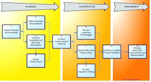 Strategic Plan Template Planning Model Infrastructure It Migration Detailed Capacity