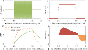 100 Ema 10 An Audio Attention Computational Model Based On Information Entropy