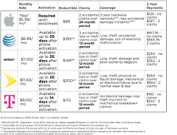 Is AppleCare Really Worth It Apple vs Carrier Phone Insurance