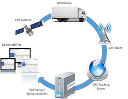 100 Truck Gps System SPLITRIP Tracking And Management Sofware Splisys