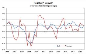 us bureau of economic analysis arkansas economist gross domestic product