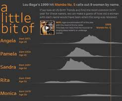 How Old Are All The Women Named In Lou Bega's 'Mambo No. 5 ... Your Ecommerce Growth Guide 39 Simple Ways To Attract More Outsides Cyber Week Deals Outside Online These Are All The Fourth Of July Sales You Should Know About 7 Black Fridaycyber Monday Email Campaigns And How 10 Different Types Most Effective Marketing Emails How Make Money Blogging In 20 The Ultimate Beginners Krazy Coupon Lady Shop Smarter Couponing Enduring Cold With Huckberry Tyler Wendling Expensive Zip Codes In Us Mapped Digg 2019 Promo Shopping Sales Naked3 Palette Lazy Sundays Now Up 500 Cheaper Thanks This Burrow