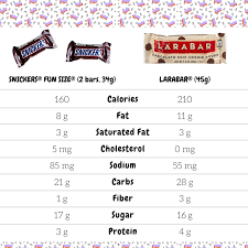 Halloween Candy Calories List by Candy Ween U2013 The Friedman Sprout