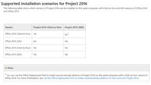 Is MS Project 2016 patible with fice 365 Microsoft Tech