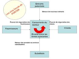 le diagnostic stratégique environnemental de l entreprise