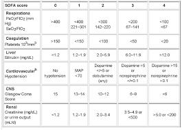 sofa score calculator sfar loop sofa