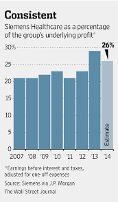 Dresser Rand Siemens Jobs by Siemens Continues To Carve Up Health Care Wsj