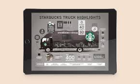 100 Food Truck Websites Projects Design Java Communications Java