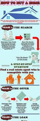First Time Home Byers Tips Visit