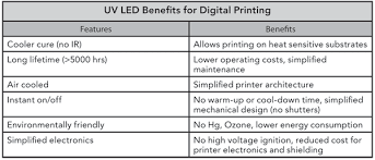 led uv curing in wide format digital printing