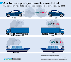 100 Diesel Truck Comparison Transport Running On Fossil Gas Is As Bad For The Climate As Diesel