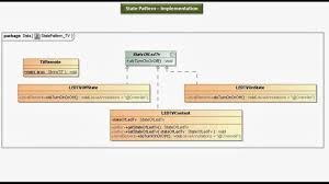 Java Decorator Pattern Simple Example by Java Ee State Design Pattern Implementation Led Tv