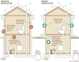 Basement Bathroom Sewage Ejector Pump by Difference Between Sump Pump And Sewage Pump Sump Pump Judge