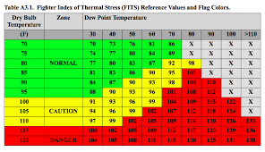 thermal stress in the cockpit go flight medicine