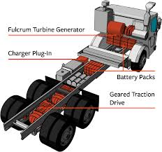 100 Turbine Truck Engines JetPowered S The Green Way To Collect Garbage
