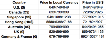 Unlocked iPhone 5 Pricing In Various Countries