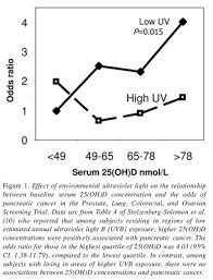 hyperlipid vitamin d and uv fluctuations
