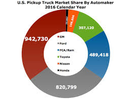 Ford F-Series Owns Full-Size Truck Market, GM Sells Most Trucks The Top 10 Most Expensive Pickup Trucks In The World Drive Bestselling Vehicles Of 2017 Arent All And Suvs Just Say Goodbye To Nearly All Fords Car Lineup Sales End By 20 Rule Us Roads Partcycle Blog Ford Fseries A Brief History Cars Pinterest 5 Sema Show Offroadcom These Are Motley Fool Who Sells America Get Ready Rumble 12 In June Gcbc Best 6 Best Youtube