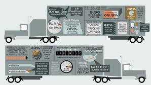 Truck Driving By The Numbers: A Quick Look At The Business - Pacific ... Cadian Trucking Outdistances Usa Emsi Txdot Research Library Cost Of Cgestion To The Industry Revenue Topped 700 Billion In 2017 Ata Report Americas Foodtruck Industry Is Growing Rapidly Despite Roadblocks How Eld Mandate Affected Visually The Atlanta Information 13 Solid Stats About Driving A Semitruck For Living Future Uberatg Medium Interesting Facts About Truck Every Otr And Cdl Trends 2018 Cr England Transportation Canada 2016 Transport