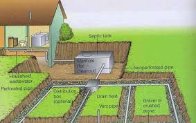 Menards Septic Drain Tile by Pleasing 60 Bathroom Signs Septic Systems Design Inspiration Of