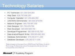 Help Desk Technician Salary by Microsoft It Academy Winter Spring Ppt Download