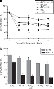 enhanced therapeutic efficacy by simultaneously targeting two