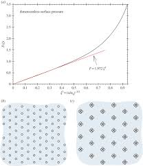 Sinking Fund Formula Derivation by Electric Forces In Particle Monolayers Philosophical