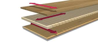 Kahrs Engineered Flooring Canada by Green Product Kährs