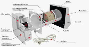 einzelraumlüftungsanlagen mit wärmerückgewinnung twinfresh