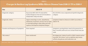 Dsm 5 Desk Reference Pdf by An Overview Of Restless Leg Syndrome For The Mental Health