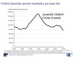 research and evaluation center national trends in youth crime