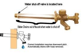 Freeze Proof Faucet Diagram by Frozen Pipes Grace Construction Inc