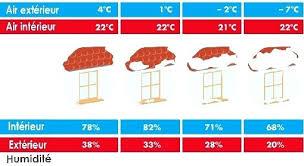 taux humidit chambre humidite chambre taux dhumiditac en fonction de la tempacrature