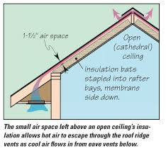 Insulating Cathedral Ceiling With Rigid Foam by How To Keep Your Shop Cool Cooling Woodworking Tips