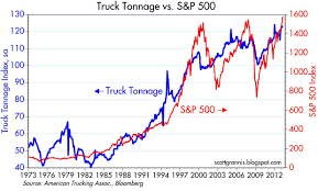 100 How Long Is A Truck Tonnage Up 4 In The Past Year Seeking Lpha