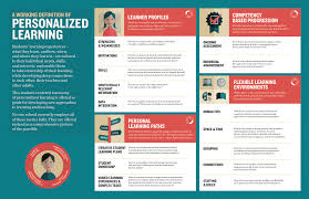 Taxonomy For Personalized Learning Designed In Collaboration With Gravitytank And The Bill Melinda Gates Foundation