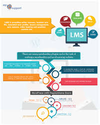 Top 5 WordPress LMS Plugins Compared (Pros And Cons) - 2018 Online Video Solution Efficient Cloud Hosting Aliba What Service Is Best Sonic Interactive Solutions The Business Ever Youtube Top 5 Wordpress Lms Plugins Compared Pros And Cons 2018 Flat Concept Live Streaming Stock Vector 632789447 For Ibm Waves Of Attack Goodgame Empire Forum Whats Platform For Your Needs Parallel Free Psd Web App Templates Freebies Pinterest Auphonic Blog Facebook Audiovideo