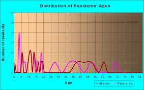 64165 zip code kansas city missouri profile homes apartments