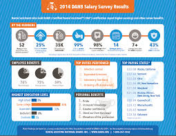 Front Desk Manager Salary Nyc by Danb U0027s Salary Survey Results Are In Dentistryiq