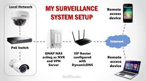 Download Diy Wireless Home Security