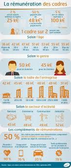 plus de 25 idées uniques dans la catégorie salaire cadre sur