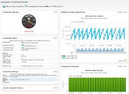 Solarwinds Web Help Desk Demo by Java Performance Monitoring Jvm Monitoring Solarwinds
