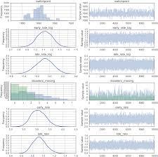 Decorator Pattern C Logging by Probabilistic Programming In Python Using Pymc3 Peerj