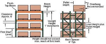 Selective Pallet Rack Specification