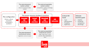 100 Two In A Box Model 5 Human Resources S Every HR Practitioner Should Know