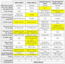 fice 365 vs Google Apps Who wins on pricing Part 1 of 4