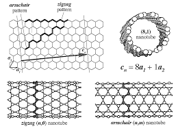 Patent US8193430 - Methods For Separating Carbon Nanotubes ... Iab Initioi Study Of The Electronic And Vibrational Properties Slide Show Graphitic Pyridinic Nitrogen In Carbon Nanotubes Energetic Technologies Free Fulltext Refined 2d Exact 3d Shell Int Publications Mechanical Electrical Single Walled Carbon Patent Wo2008048227a2 Synthetic Google Patents Mechanics Atoms Fullerenes Singwalled Insights Into Nanotube Graphene Formation Mechanisms Asymmetric Excitation Profiles Resonance Raman Response