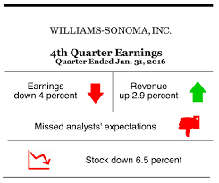 Williams-Sonoma Helped By West Elm Brand, Hurt By PBteen | Medill ... Pb Teen Launches First Retail Store Outside North America With Alshaya Precious Complaints Then Reviews About Pottery Barn Page To Writers Retreats Trends Charming Your Living Introduces Augmented Reality App 9 Best Presidents Day Marketing Images On Pinterest Neutral White Gold And Blush Pink Nursery Baby Girl Gold 21 Kids Is The Soful How Brand Impacts Pbteen Launch Exclusive School Rewards Home Furnishings Decor Outdoor Fniture